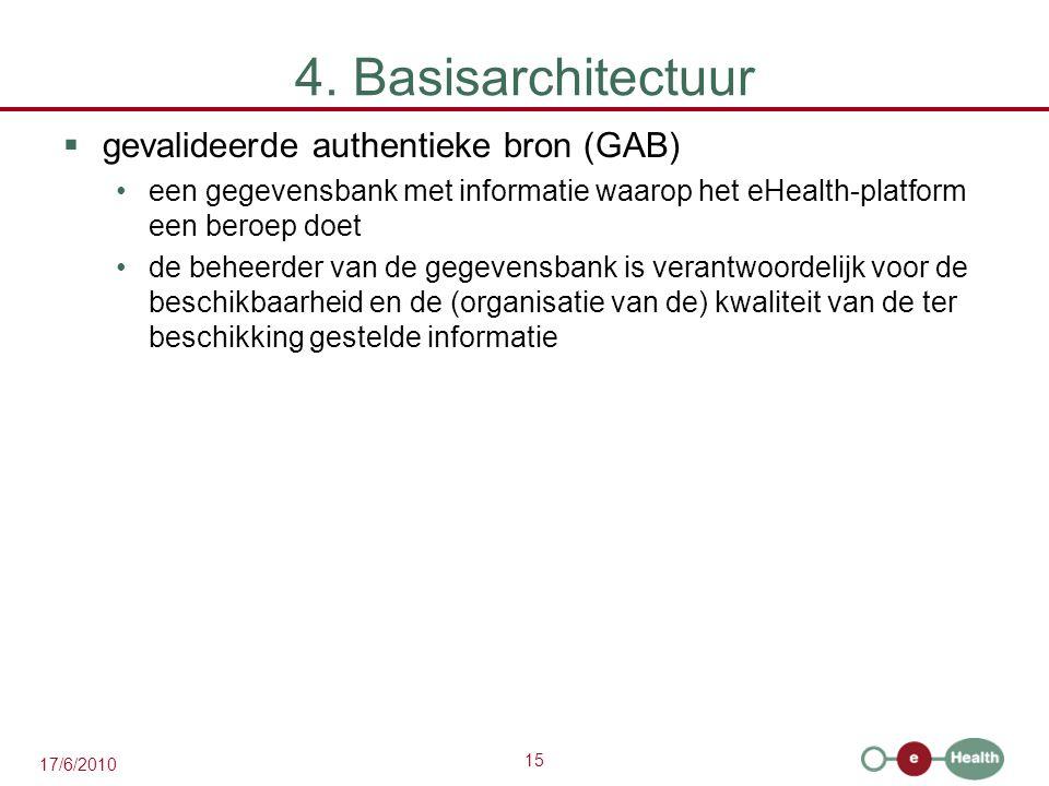 4. Basisarchitectuur gevalideerde authentieke bron (GAB)