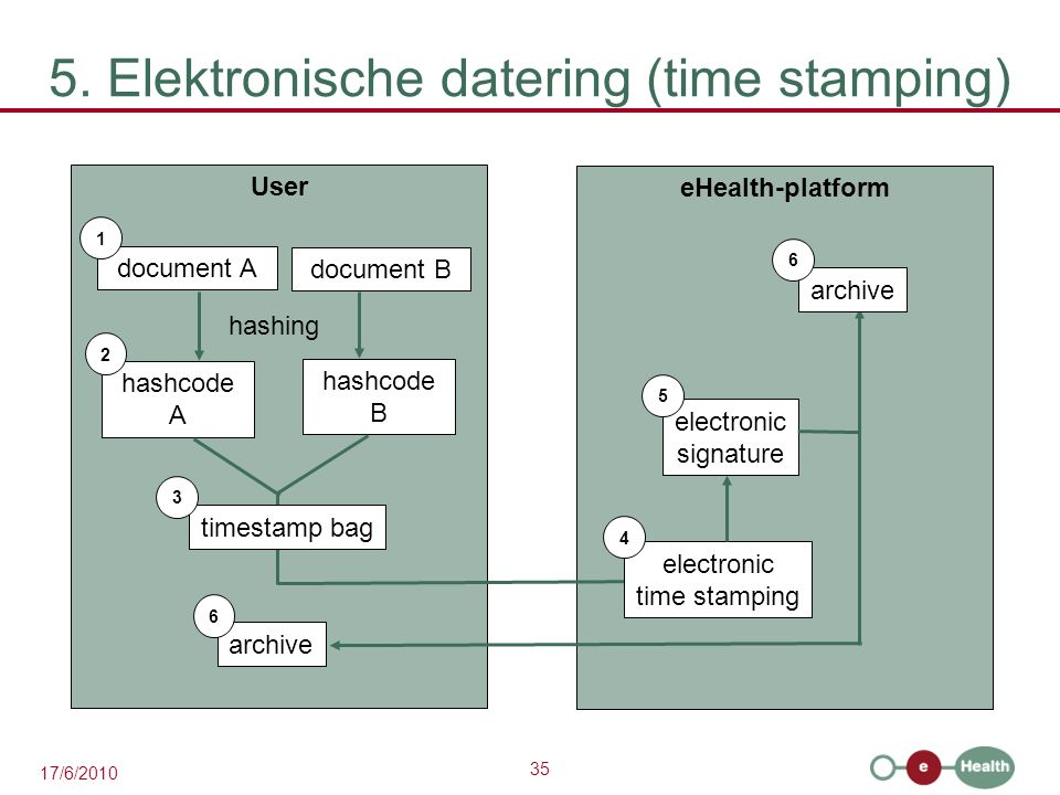 5. Elektronische datering (time stamping)