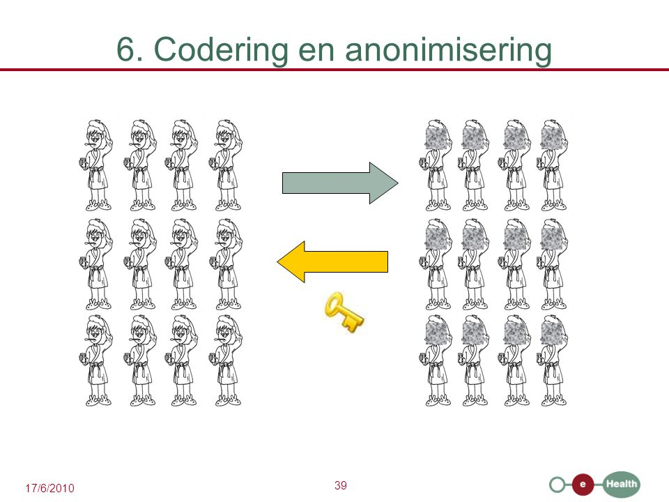 6. Codering en anonimisering