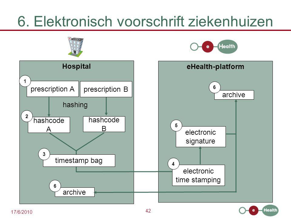 6. Elektronisch voorschrift ziekenhuizen