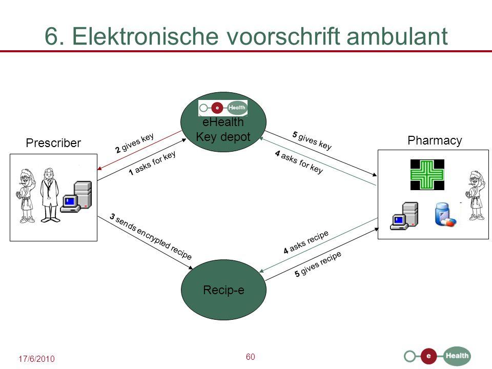 6. Elektronische voorschrift ambulant