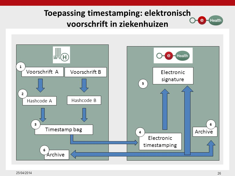 Toepassing timestamping: elektronisch voorschrift in ziekenhuizen