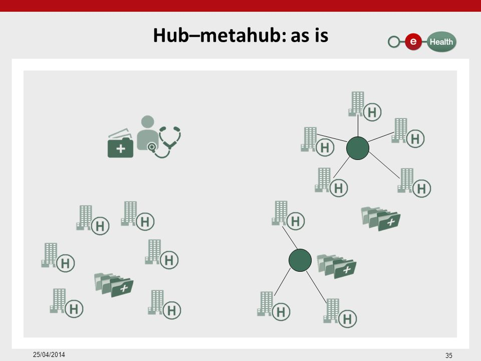 Hub–metahub: as is 25/04/2014