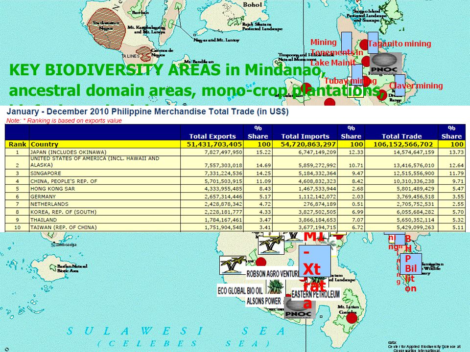KEY BIODIVERSITY AREAS in Mindanao,