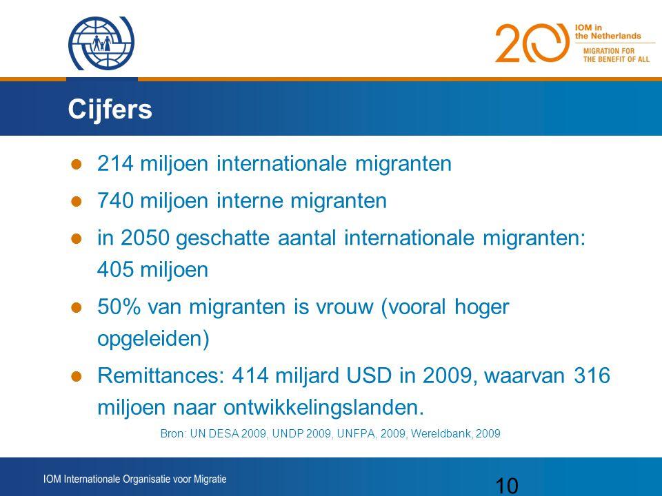 Cijfers 214 miljoen internationale migranten