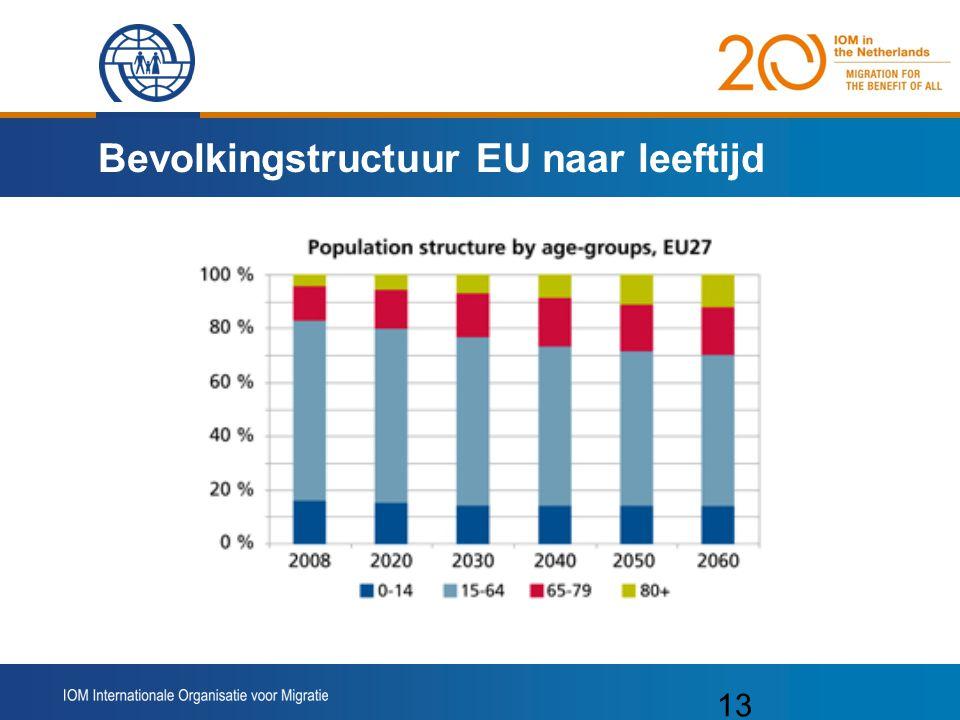 Bevolkingstructuur EU naar leeftijd