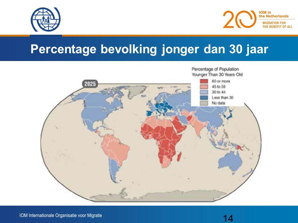 Percentage bevolking jonger dan 30 jaar
