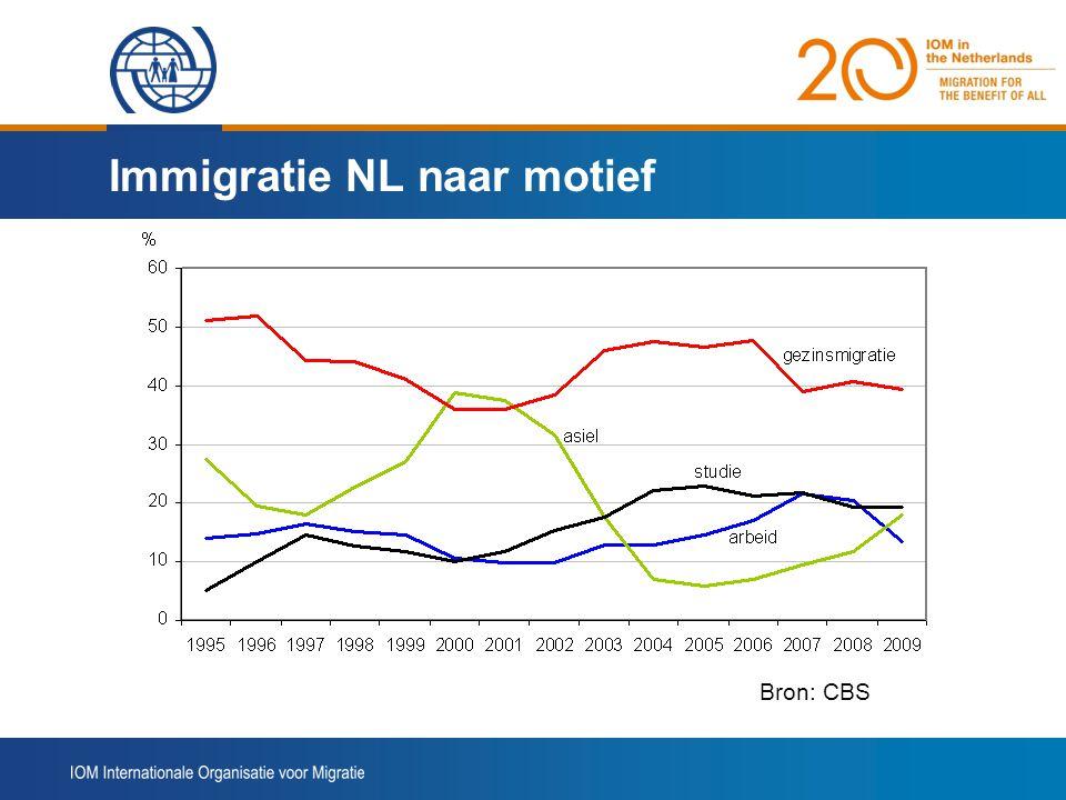 Immigratie NL naar motief
