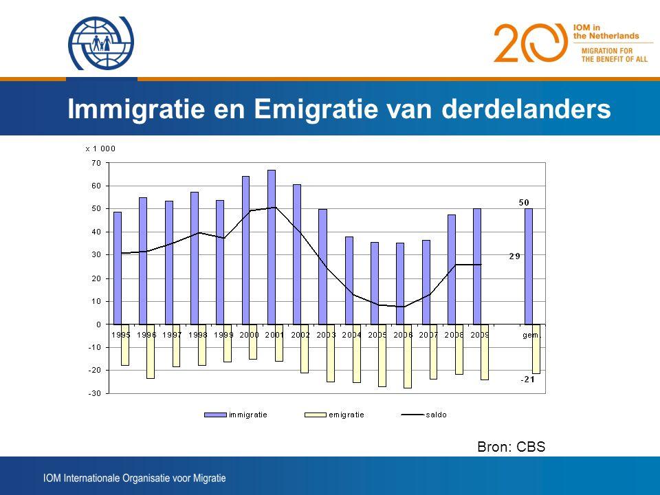 Immigratie en Emigratie van derdelanders