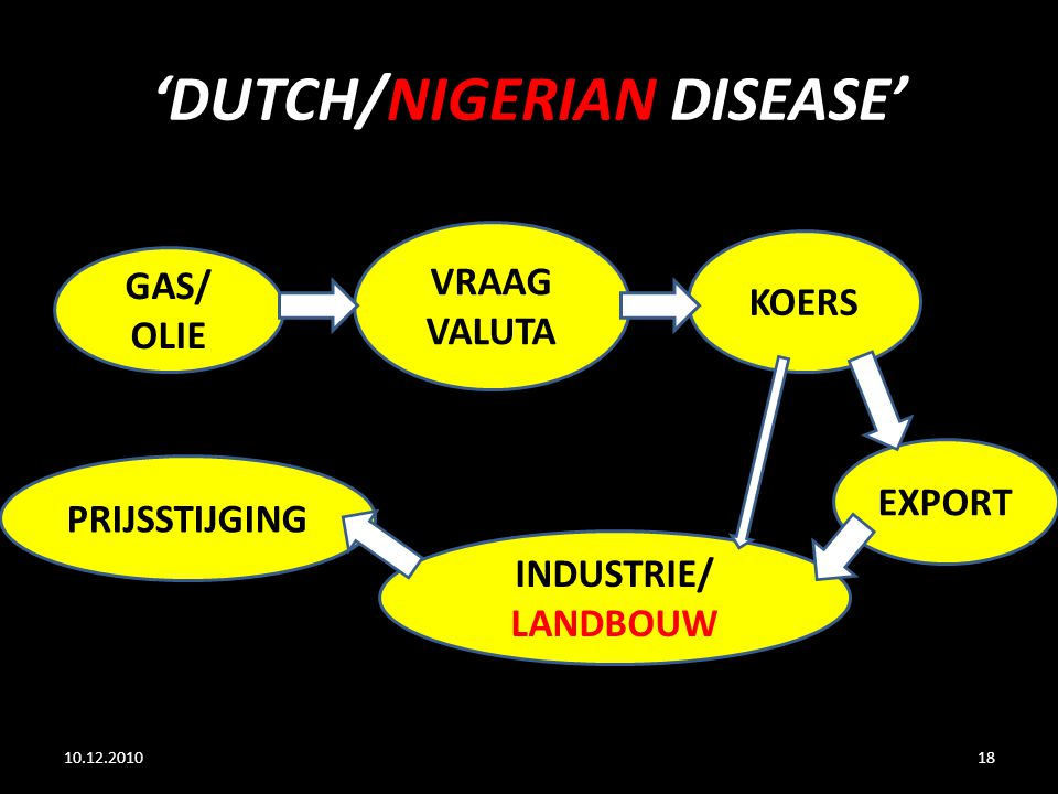 'DUTCH/NIGERIAN DISEASE'