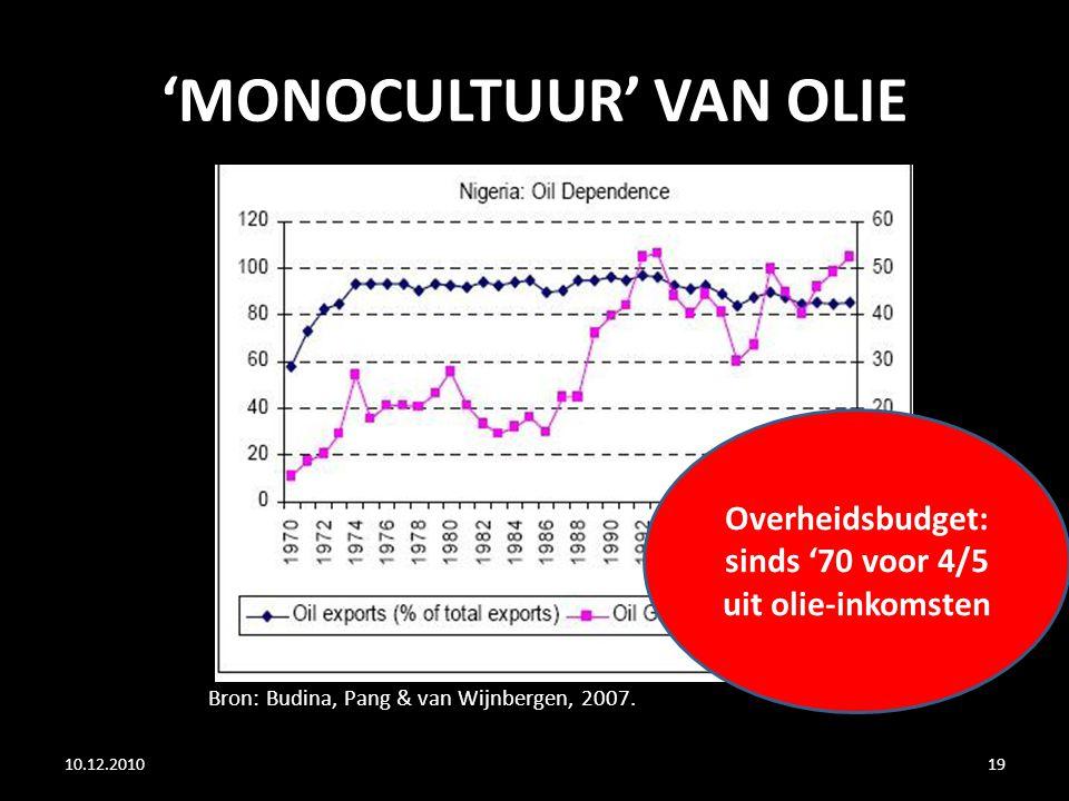 'MONOCULTUUR' VAN OLIE