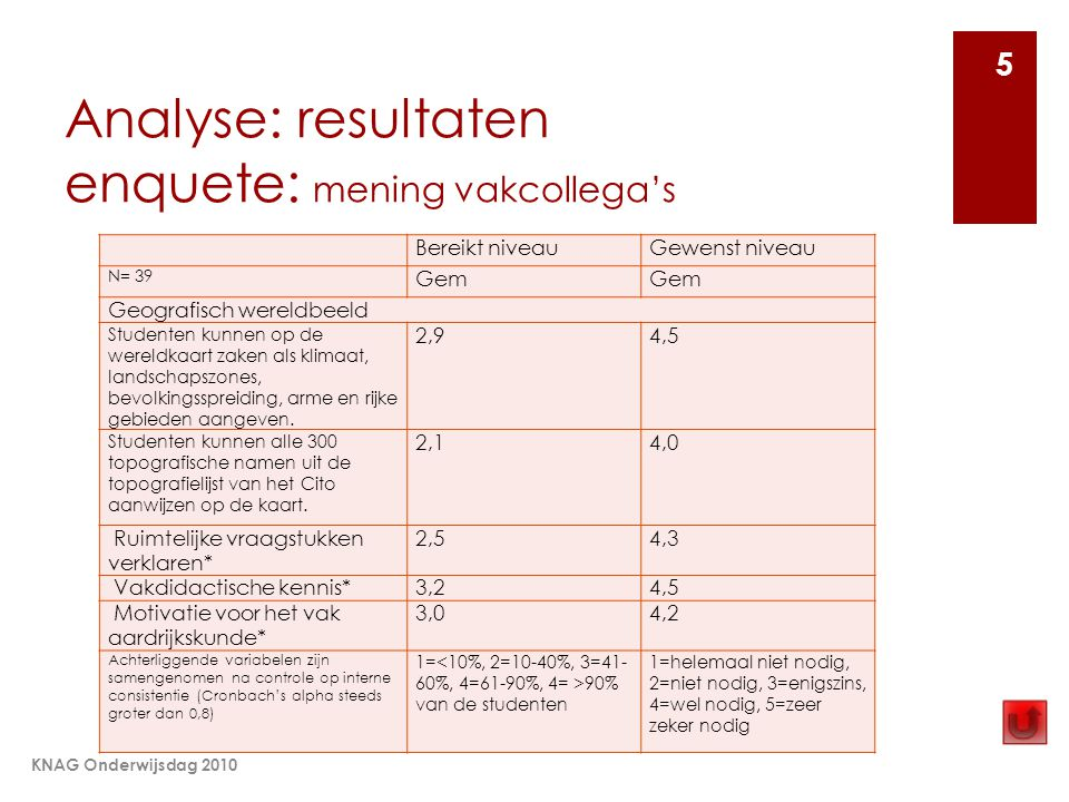 Analyse: resultaten enquete: mening vakcollega's