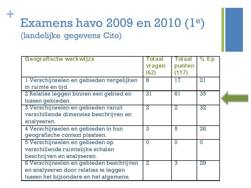 Examens havo 2009 en 2010 (1e) (landelijke gegevens Cito)