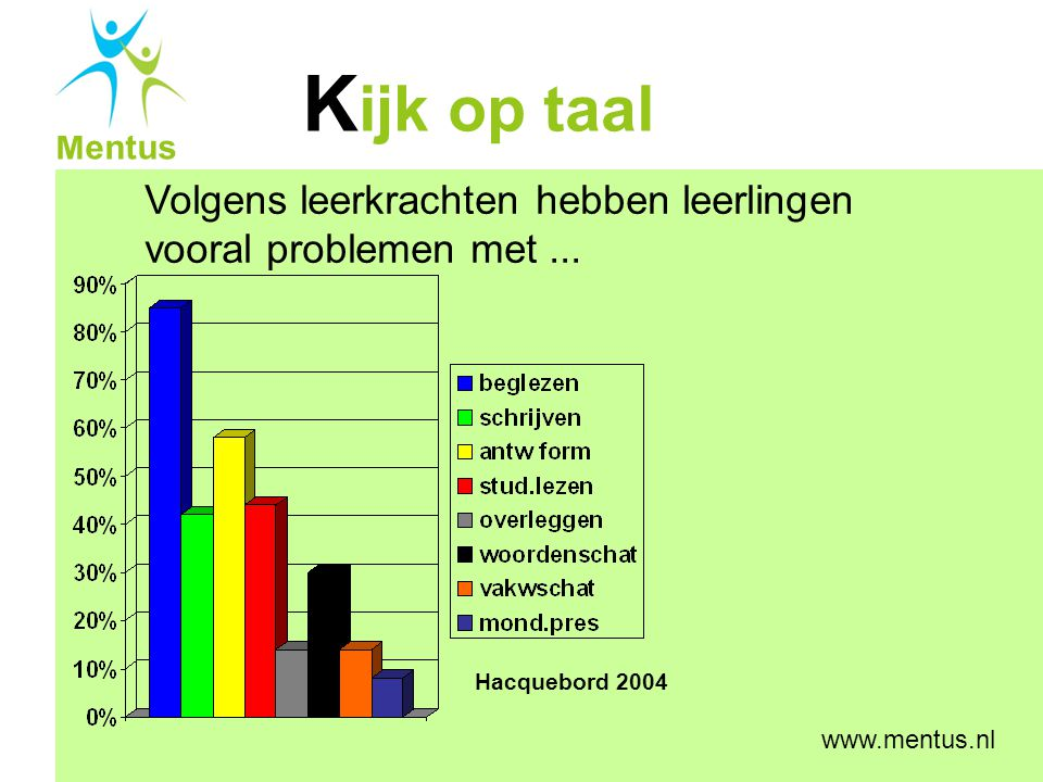 Volgens leerkrachten hebben leerlingen vooral problemen met ...