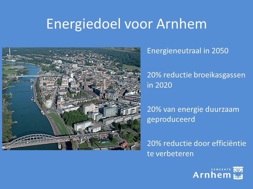 Energiedoel voor Arnhem