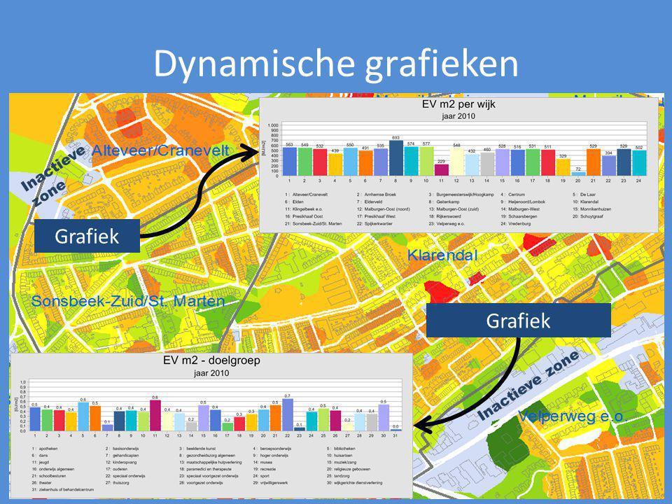 Dynamische grafieken Grafiek Grafiek Inactieve zone Inactieve zone
