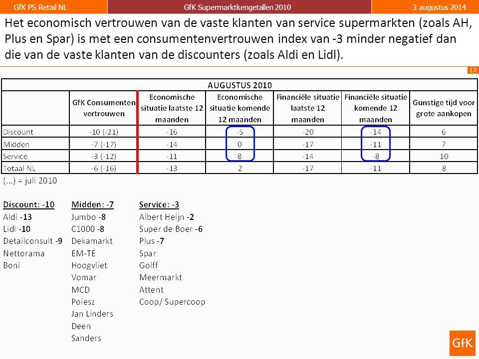 Het economisch vertrouwen van de vaste klanten van service supermarkten (zoals AH, Plus en Spar) is met een consumentenvertrouwen index van -3 minder negatief dan die van de vaste klanten van de discounters (zoals Aldi en Lidl).