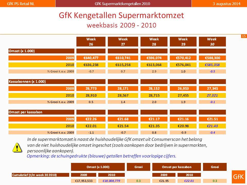GfK Kengetallen Supermarktomzet weekbasis 2009 - 2010