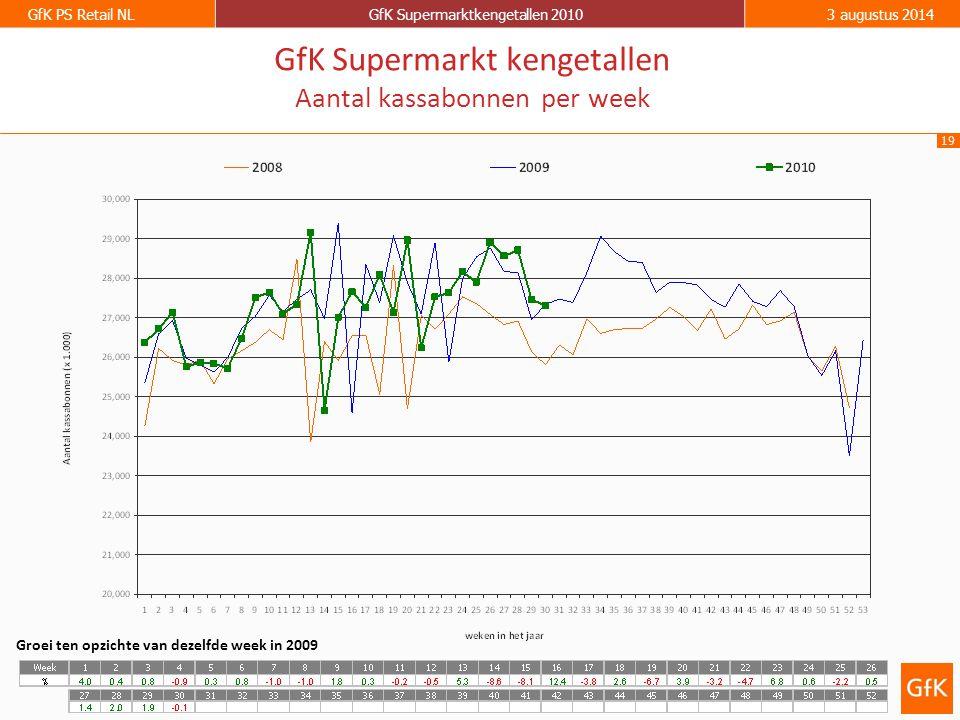 GfK Supermarkt kengetallen Aantal kassabonnen per week