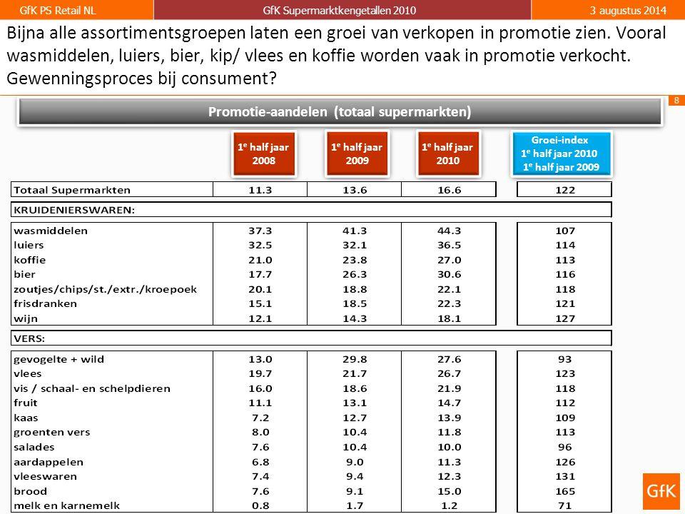 Promotie-aandelen (totaal supermarkten)