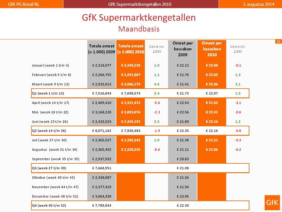 GfK Supermarktkengetallen Maandbasis