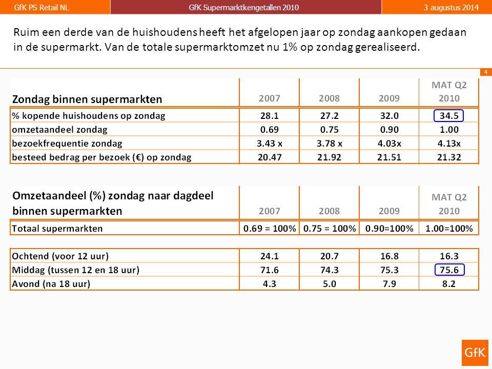 Ruim een derde van de huishoudens heeft het afgelopen jaar op zondag aankopen gedaan in de supermarkt.
