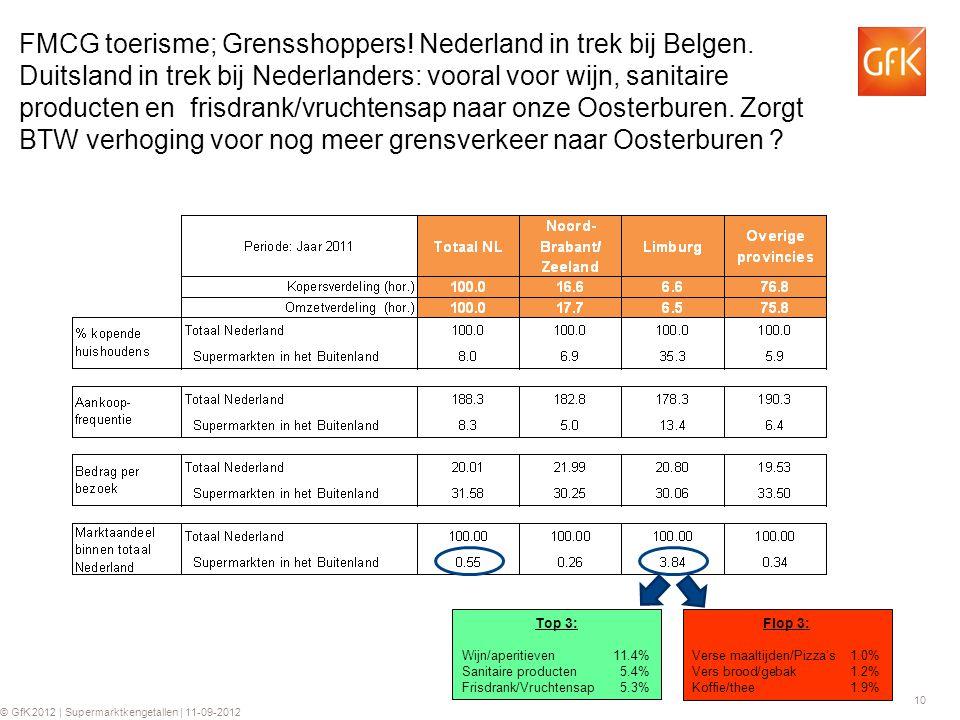FMCG toerisme; Grensshoppers. Nederland in trek bij Belgen