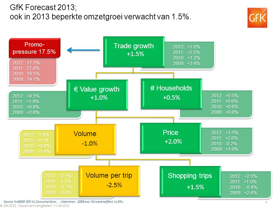 GfK Forecast 2013; ook in 2013 beperkte omzetgroei verwacht van 1.5%.