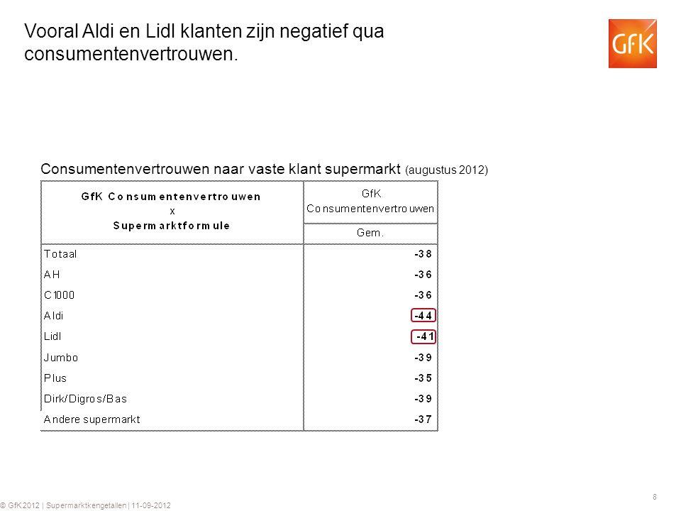 Vooral Aldi en Lidl klanten zijn negatief qua consumentenvertrouwen.