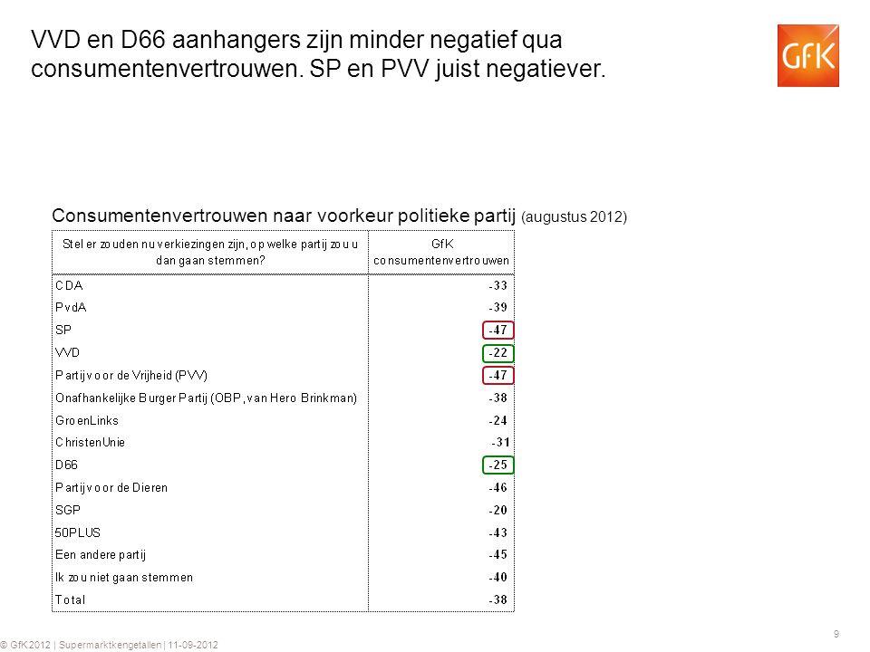 VVD en D66 aanhangers zijn minder negatief qua consumentenvertrouwen