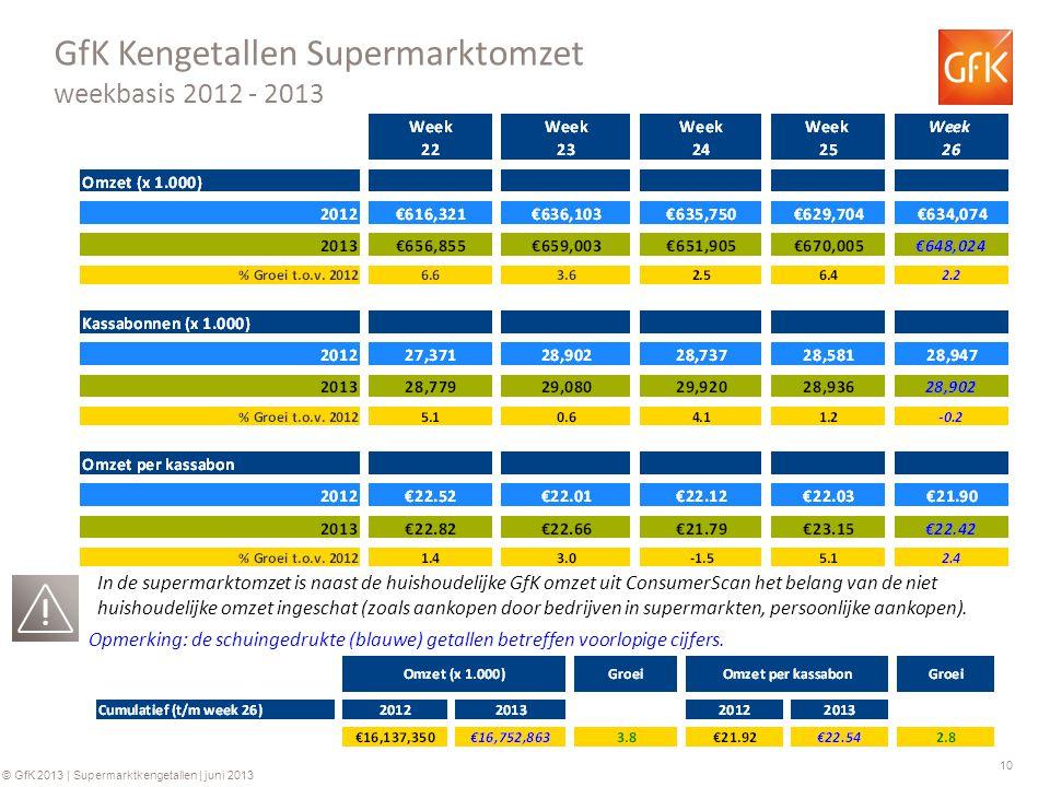 GfK Kengetallen Supermarktomzet weekbasis 2012 - 2013