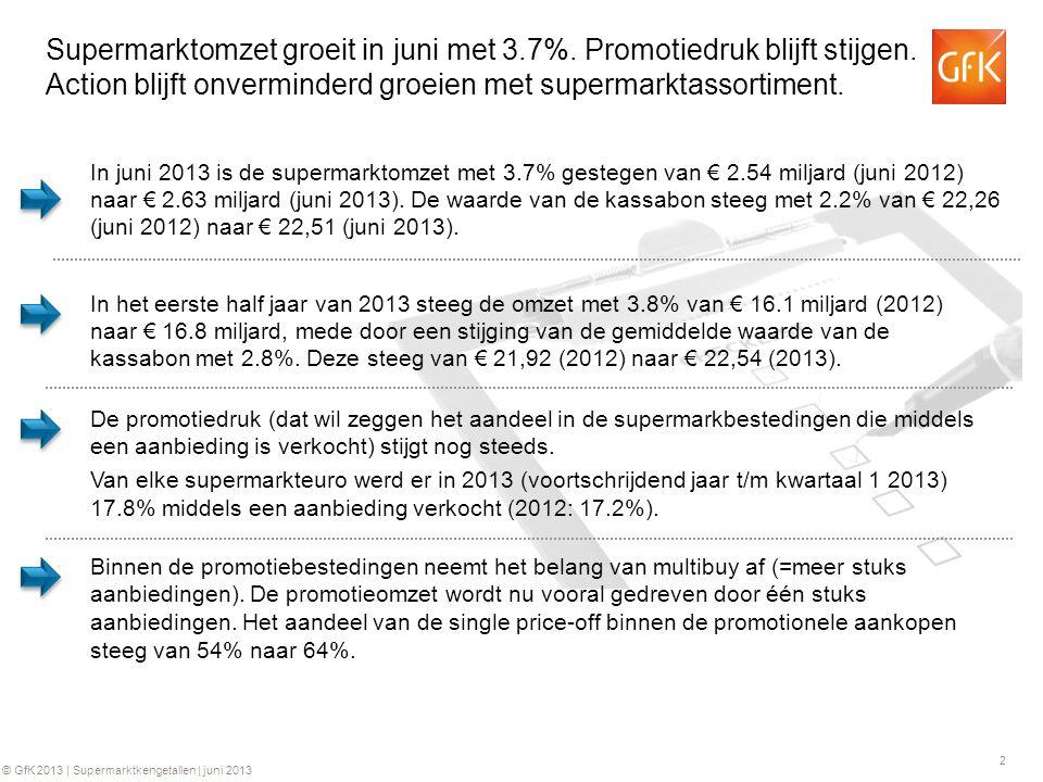 Supermarktomzet groeit in juni met 3. 7%. Promotiedruk blijft stijgen