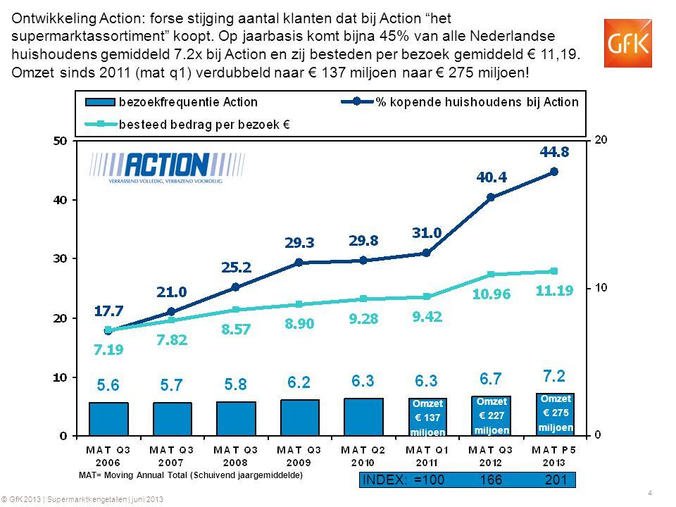 Ontwikkeling Action: forse stijging aantal klanten dat bij Action het supermarktassortiment koopt. Op jaarbasis komt bijna 45% van alle Nederlandse huishoudens gemiddeld 7.2x bij Action en zij besteden per bezoek gemiddeld € 11,19. Omzet sinds 2011 (mat q1) verdubbeld naar € 137 miljoen naar € 275 miljoen!