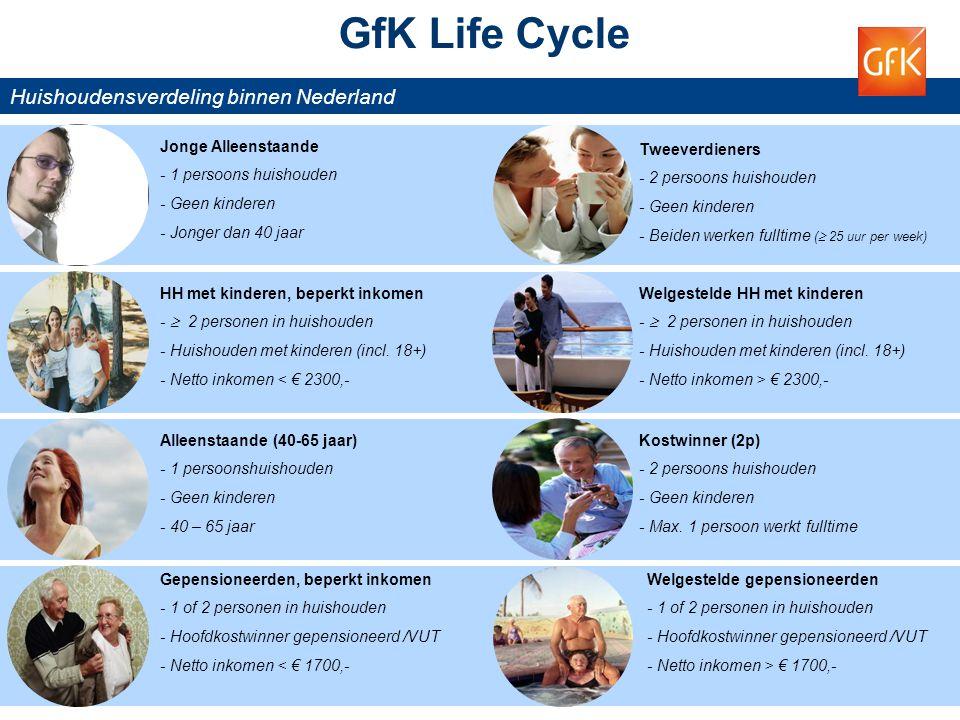 GfK Life Cycle Huishoudensverdeling binnen Nederland