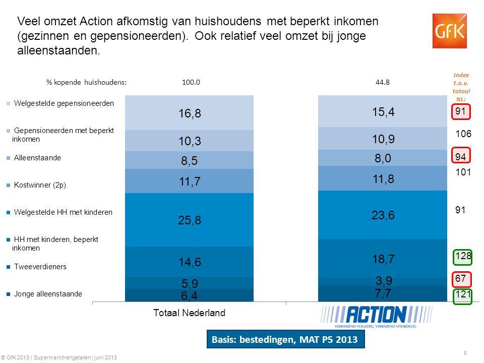 Veel omzet Action afkomstig van huishoudens met beperkt inkomen (gezinnen en gepensioneerden). Ook relatief veel omzet bij jonge alleenstaanden.