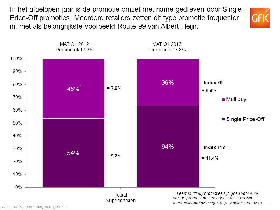 In het afgelopen jaar is de promotie omzet met name gedreven door Single Price-Off promoties. Meerdere retailers zetten dit type promotie frequenter in, met als belangrijkste voorbeeld Route 99 van Albert Heijn.
