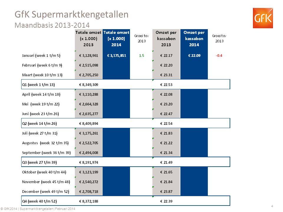 GfK Supermarktkengetallen Maandbasis 2013-2014
