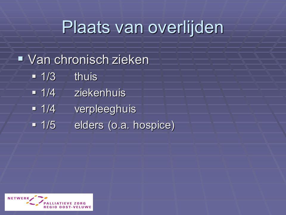 Plaats van overlijden Van chronisch zieken 1/3 thuis 1/4 ziekenhuis