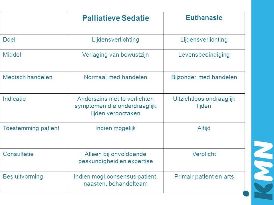 Palliatieve Sedatie Euthanasie Doel Lijdensverlichting Middel