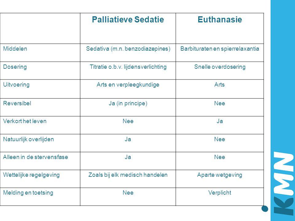 Palliatieve Sedatie Euthanasie