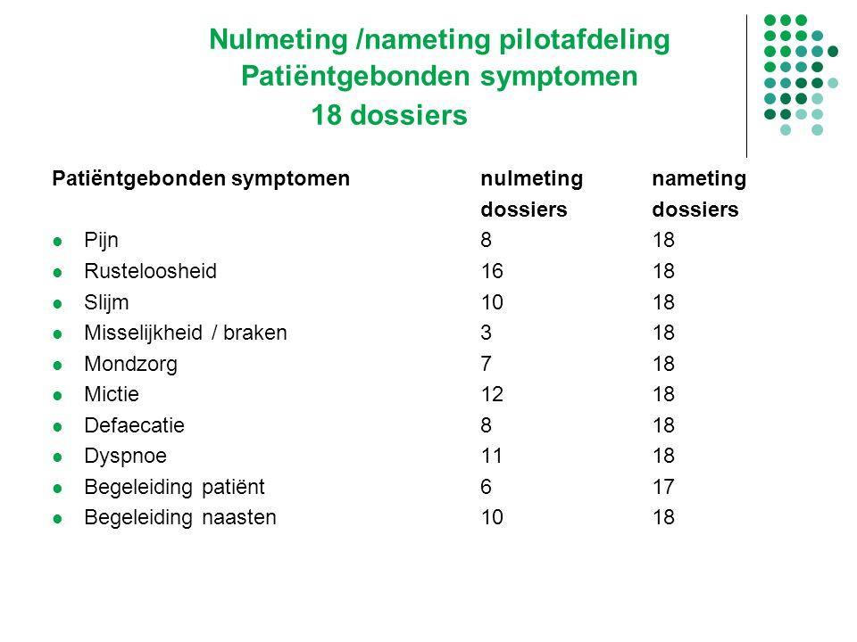 Nulmeting /nameting pilotafdeling. Patiëntgebonden symptomen