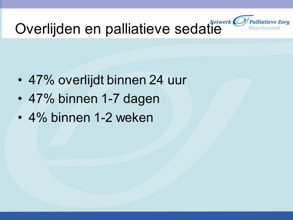 Overlijden en palliatieve sedatie