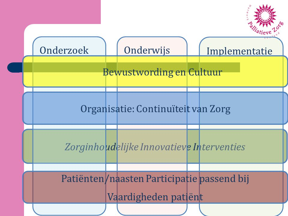 Zorginhoudelijke Innovatieve Interventies Onderzoek Onderwijs