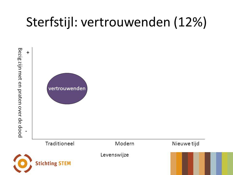 Sterfstijl: vertrouwenden (12%)