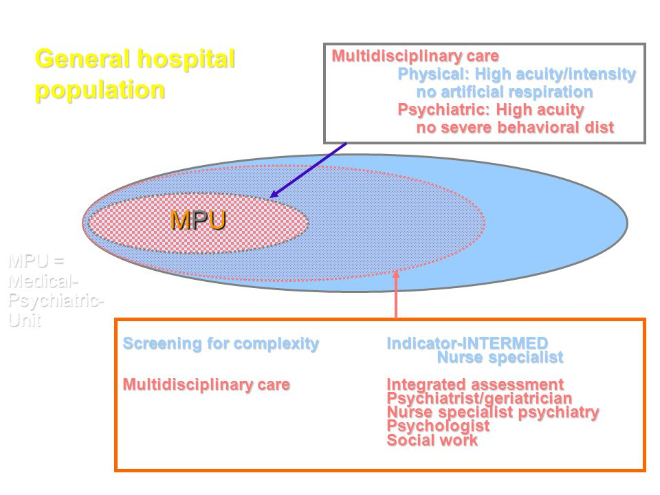 General hospital population MPU MPU = Medical- Psychiatric- Unit