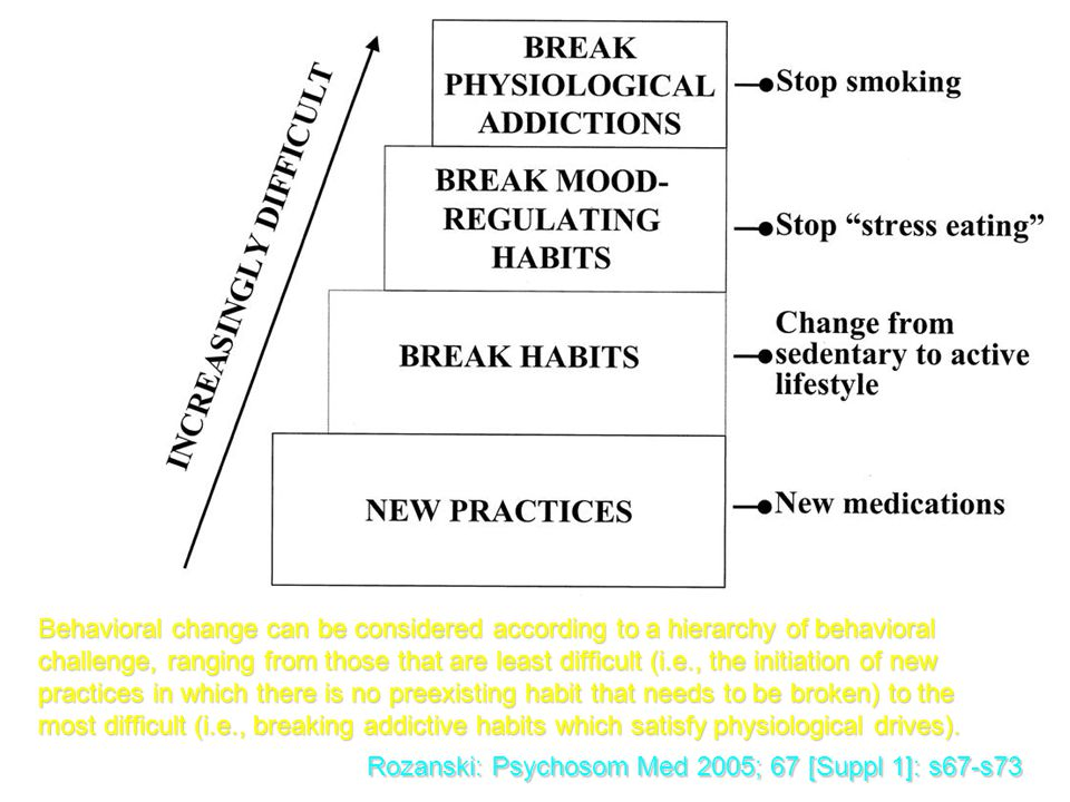 Behavioral change can be considered according to a hierarchy of behavioral