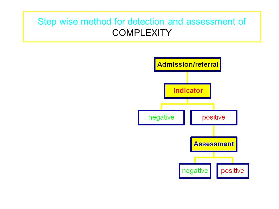 Step wise method for detection and assessment of COMPLEXITY