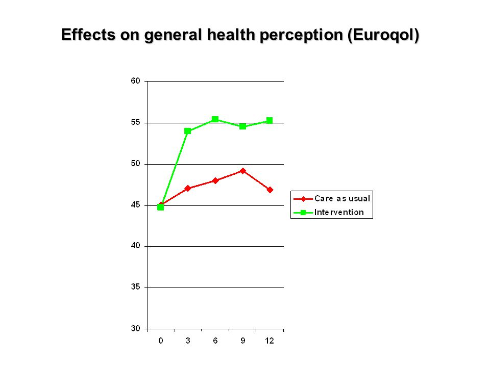 Effects on general health perception (Euroqol)