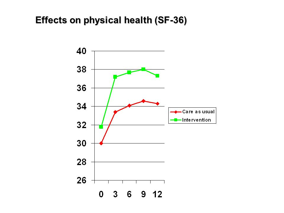 Effects on physical health (SF-36)