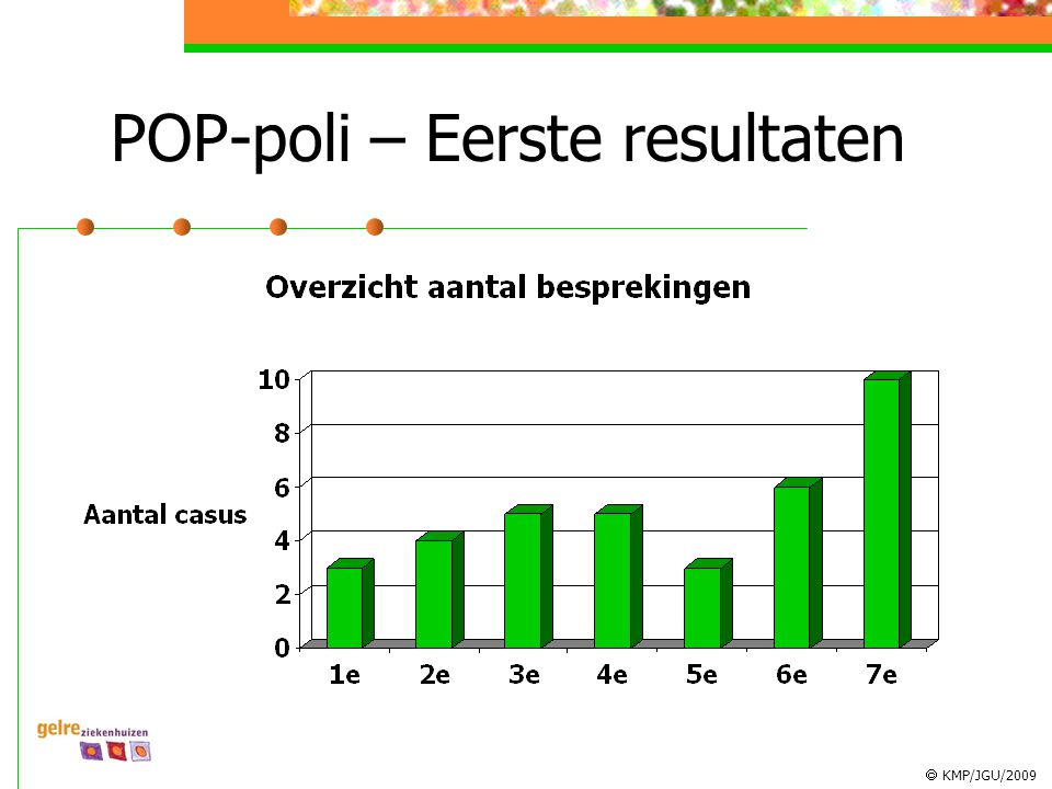 POP-poli – Eerste resultaten
